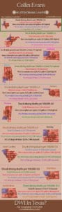 Infographic Houston dwi attorney